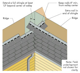 Roofs Apa The Engineered Wood Association