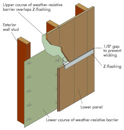Walls apa the engineered wood association for Window z flashing