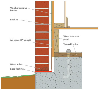 Walls - APA – The Engineered Wood Association