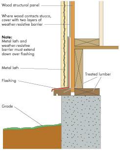 stucco on wood frame frame design reviews