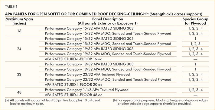 APA Panels For Open Soffit or for Combinded Roof Decking-Ceiling