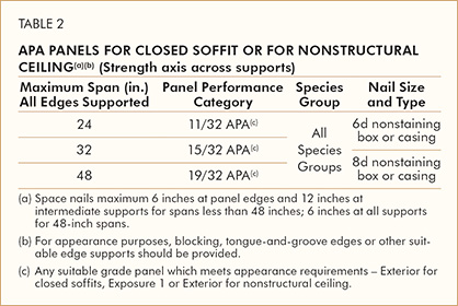 APA Panels For Closed Soffit or for Nonstructural Ceiling