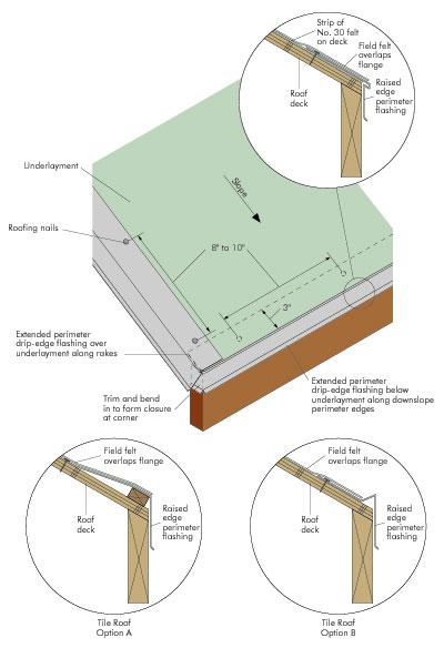 Roofs Apa The Engineered Wood Association