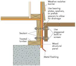 Walls Apa The Engineered Wood Association