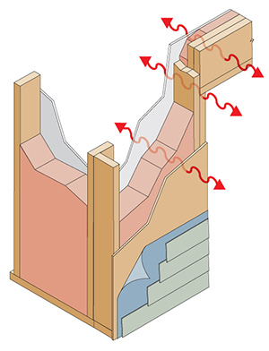 Heat Transfer in Wall Assembly