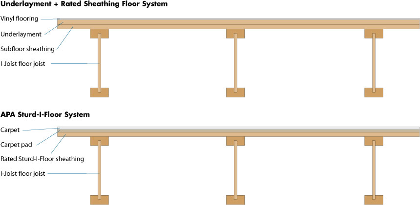 Sturd-I-Floor versus Rated Sheathing + Underlayment