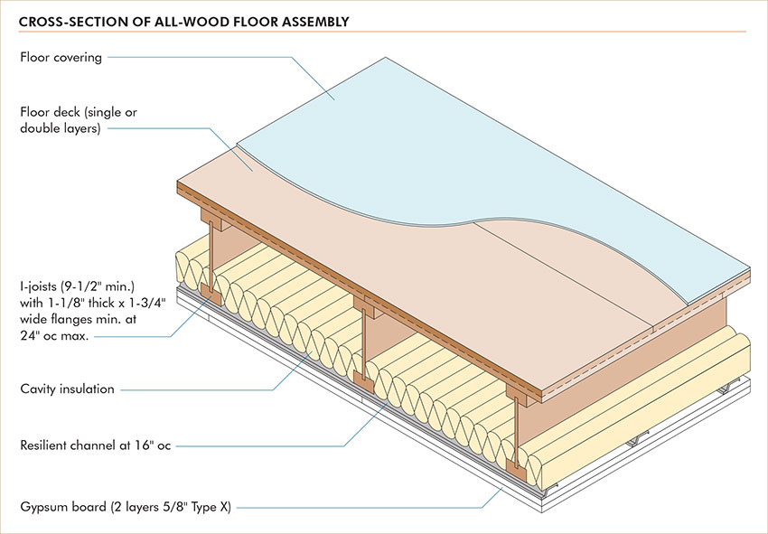 All-Wood Floor System