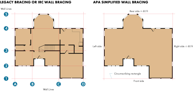 Apa Simplified Wall Bracing Method