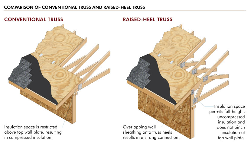 Comparison of Raised-Heel Truss with Conventional Truss