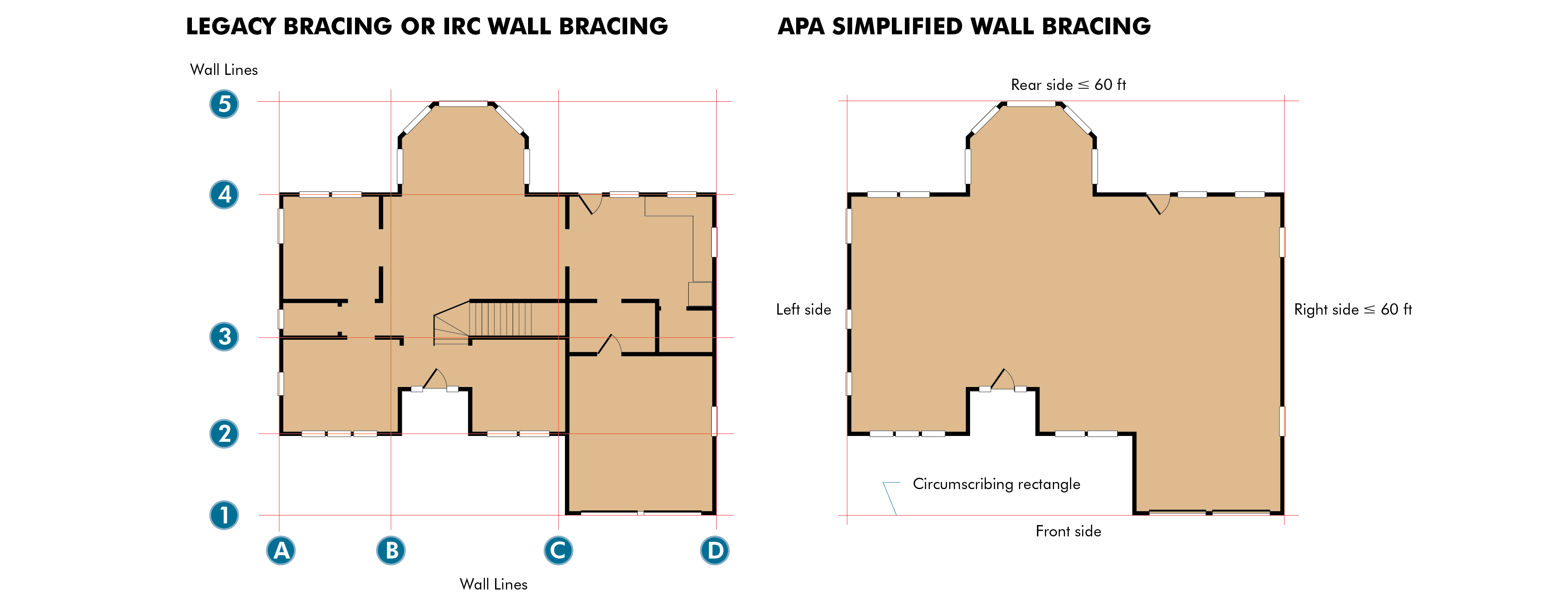 Traditional wall bracing compared with the APA Simplified Wall Bracing Method