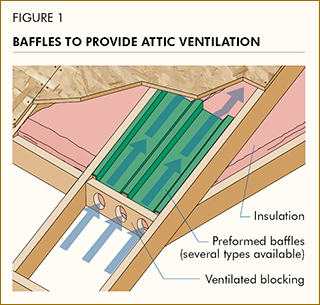 Baffles to Provide Attic Ventilation