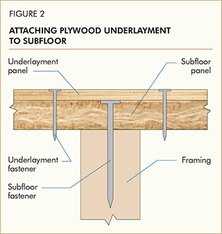 Attaching Plywood Underlayment to Subfloor