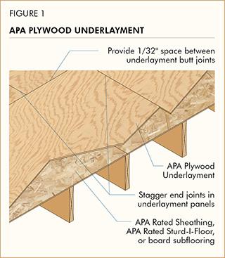APA Plywood Underlayment
