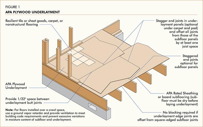 Proper Handling And Installation Of Apa Plywood Underlayment