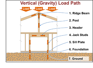 Vertical load path